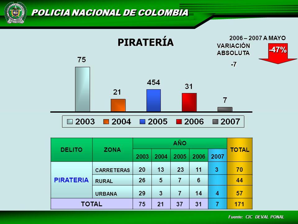PIRATERÍA -47% -7 PIRATERIA VARIACIÓN ABSOLUTA 2006 – 2007 A MAYO
