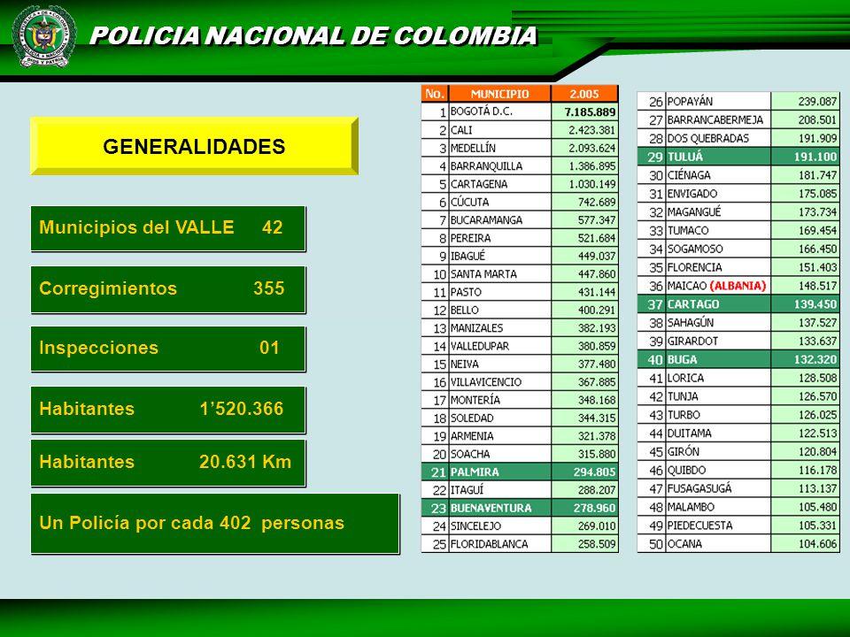 GENERALIDADES Municipios del VALLE 42 Corregimientos 355