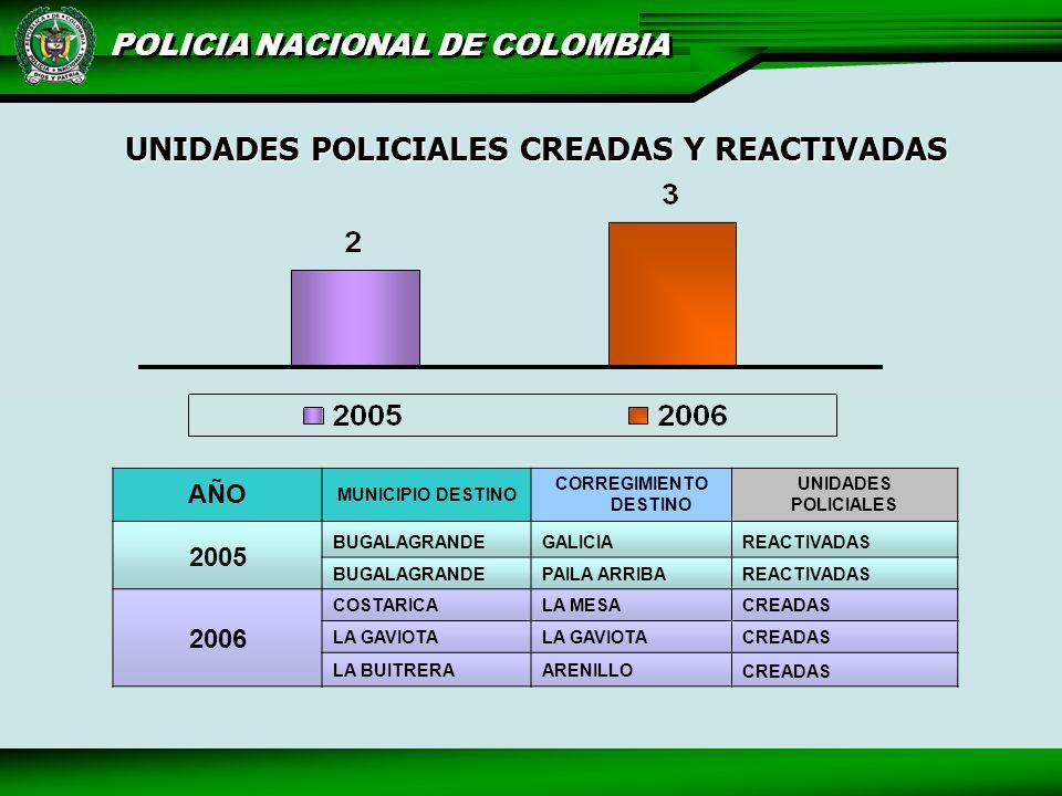 UNIDADES POLICIALES CREADAS Y REACTIVADAS CORREGIMIENTO DESTINO