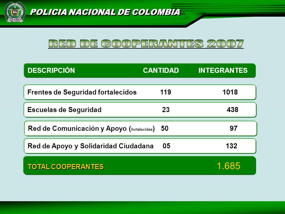 RED DE COOPERANTES 2007 DESCRIPCIÓN CANTIDAD INTEGRANTES