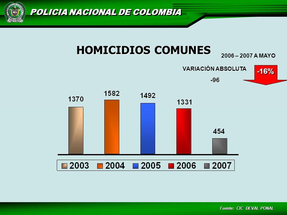 HOMICIDIOS COMUNES -16% -96 2006 – 2007 A MAYO VARIACIÓN ABSOLUTA