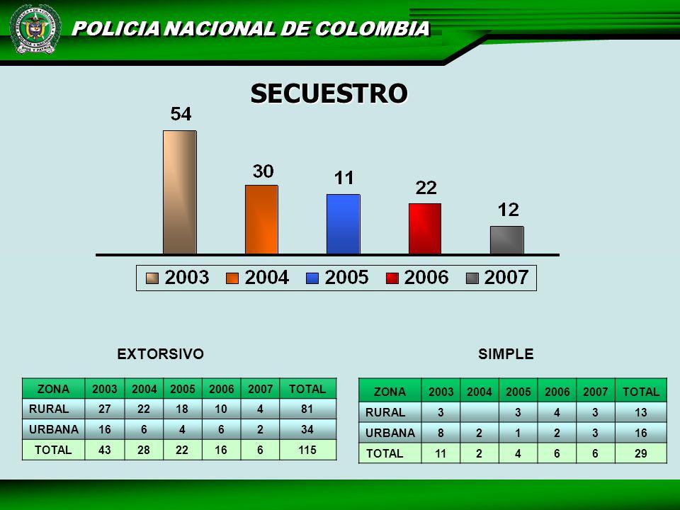 SECUESTRO EXTORSIVO SIMPLE ZONA 2003 2004 2005 2006 2007 TOTAL RURAL