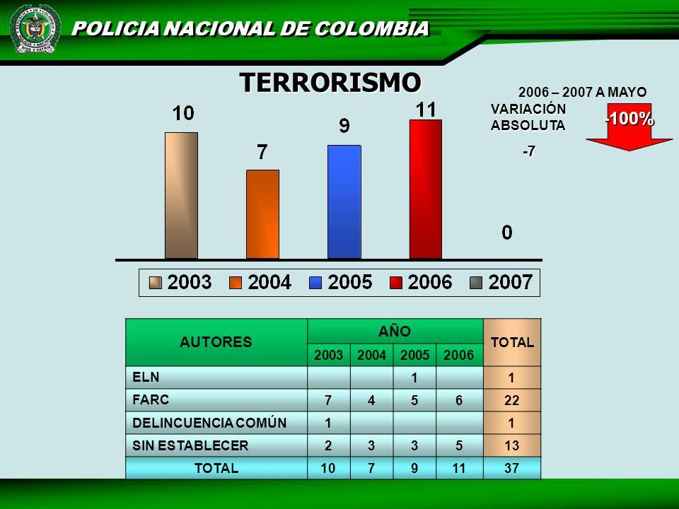 TERRORISMO -100% -7 AÑO AUTORES VARIACIÓN ABSOLUTA 2006 – 2007 A MAYO