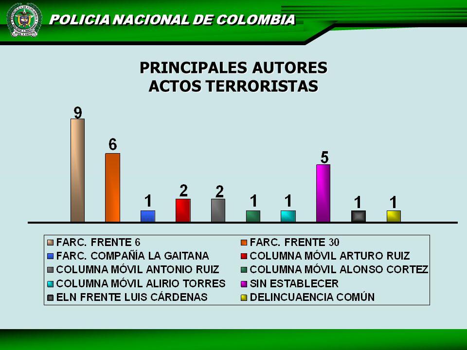 PRINCIPALES AUTORES ACTOS TERRORISTAS