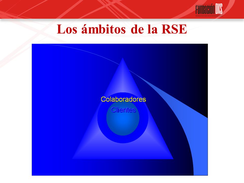 Los ámbitos de la RSE