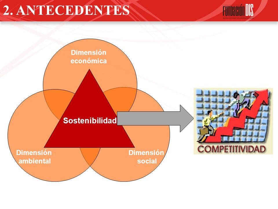 2. ANTECEDENTES Sostenibilidad Dimensión económica Dimensión Dimensión