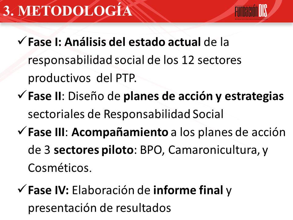 3. METODOLOGÍA Fase I: Análisis del estado actual de la responsabilidad social de los 12 sectores productivos del PTP.
