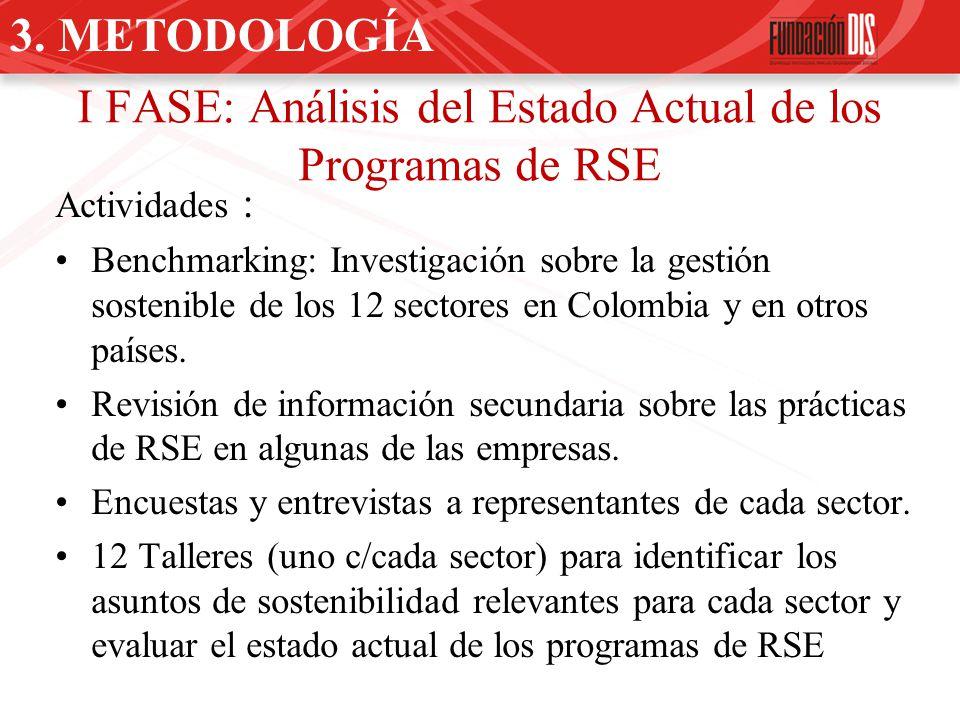 I FASE: Análisis del Estado Actual de los Programas de RSE