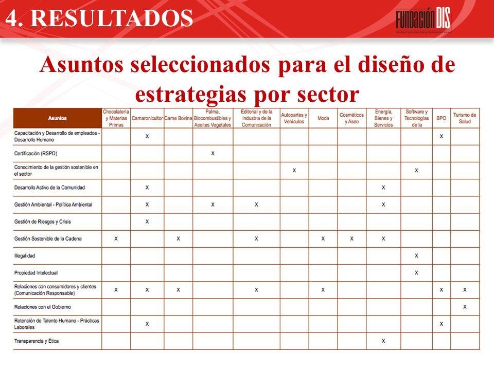Asuntos seleccionados para el diseño de estrategias por sector