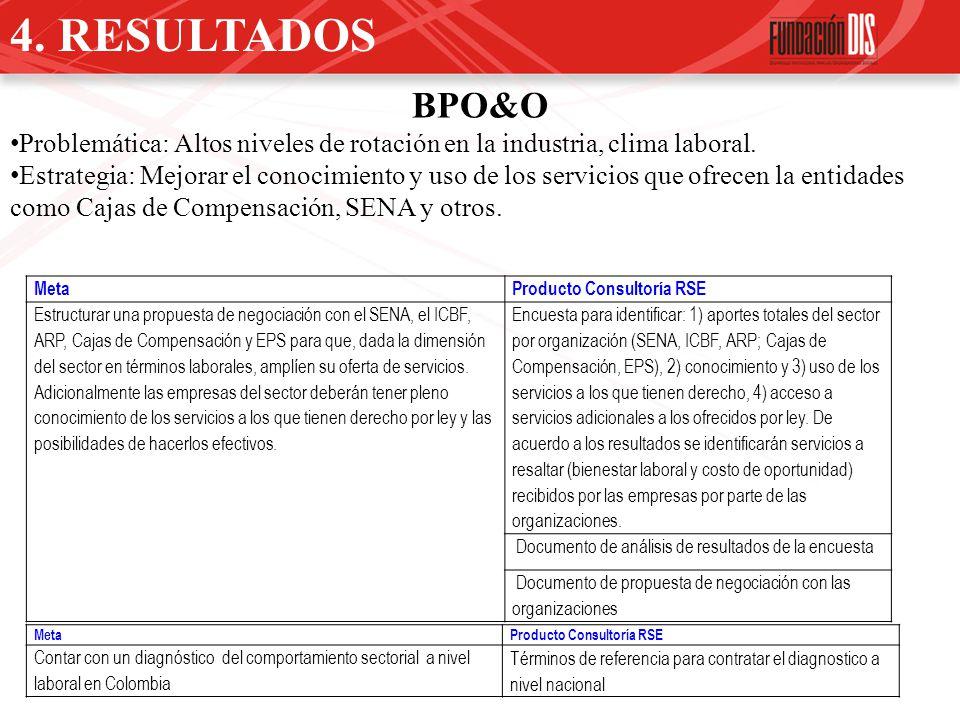 4. RESULTADOS BPO&O. Problemática: Altos niveles de rotación en la industria, clima laboral.
