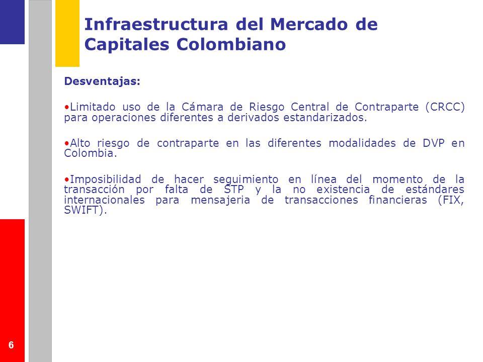 Infraestructura del Mercado de Capitales Colombiano