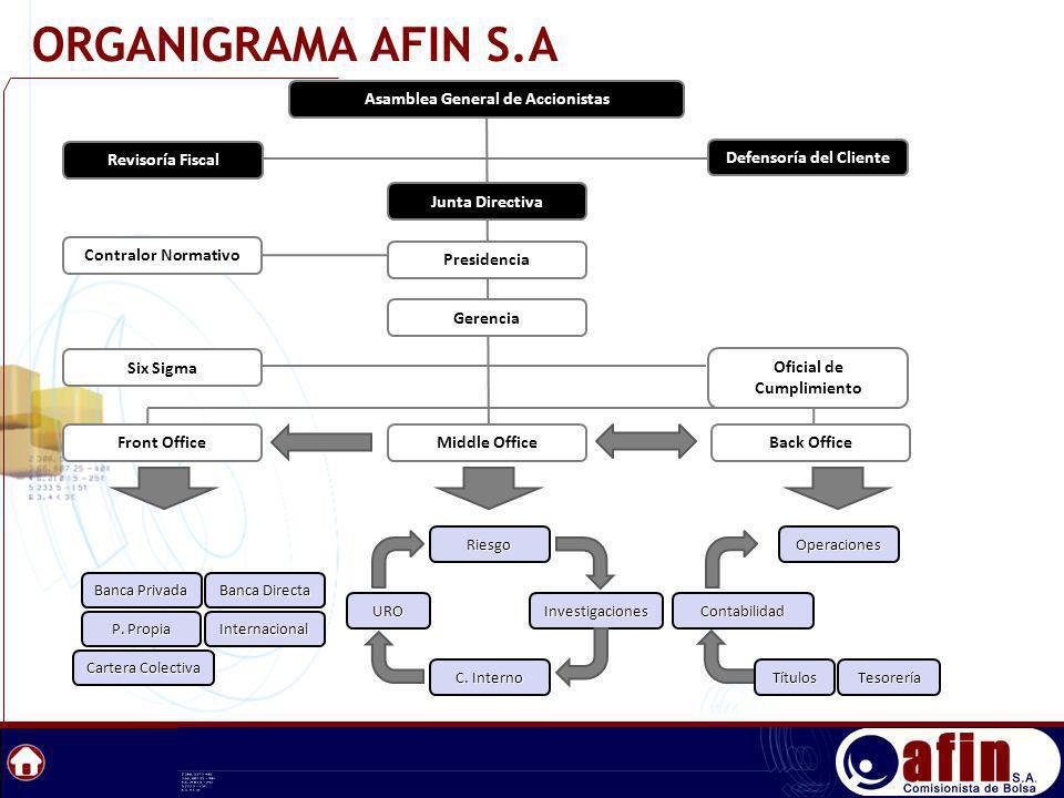 ORGANIGRAMA AFIN S.A Asamblea General de Accionistas Junta Directiva
