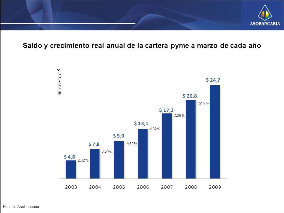 Saldo y crecimiento real anual de la cartera pyme a marzo de cada año