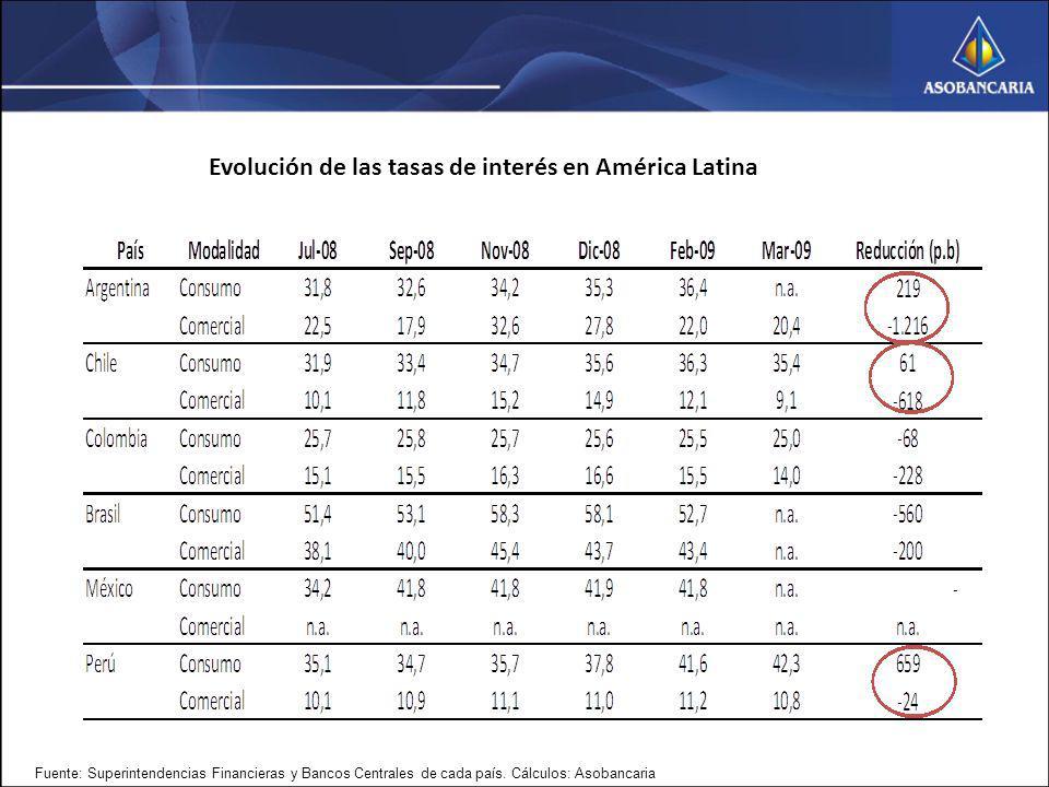 Evolución de las tasas de interés en América Latina