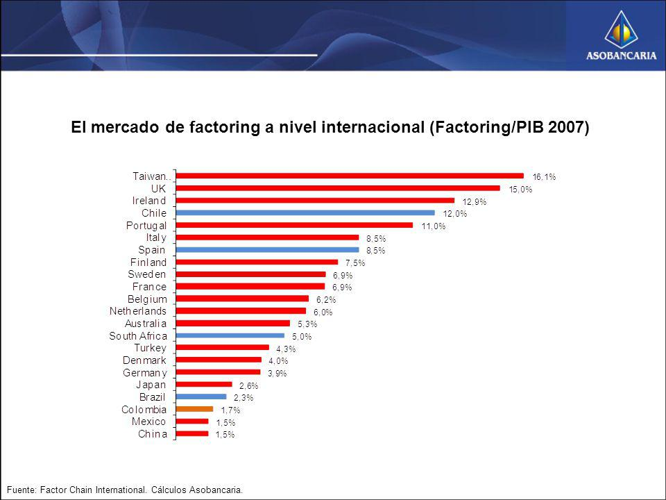 El mercado de factoring a nivel internacional (Factoring/PIB 2007)