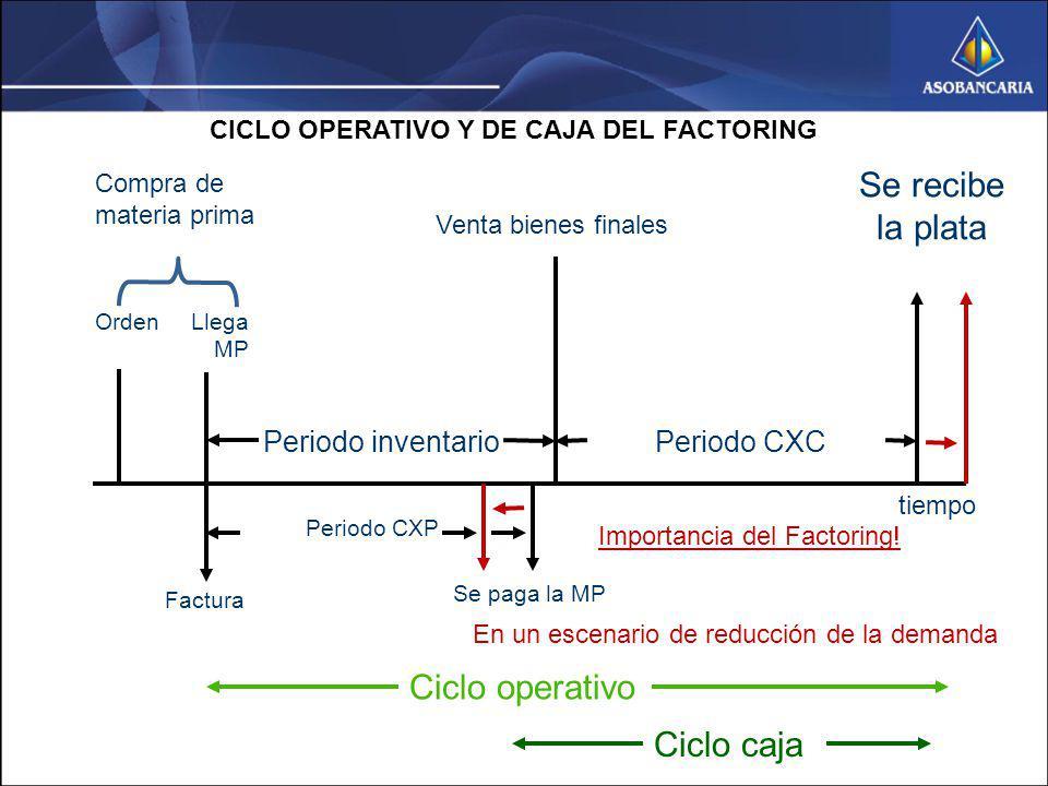CICLO OPERATIVO Y DE CAJA DEL FACTORING