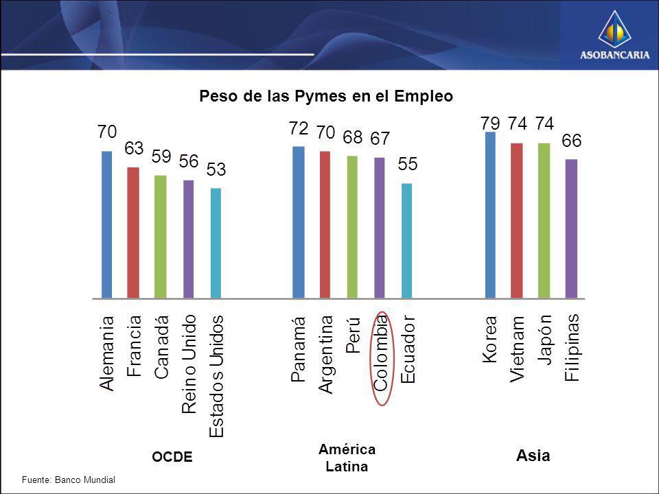 Peso de las Pymes en el Empleo