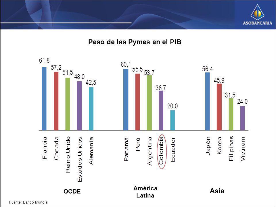 Peso de las Pymes en el PIB