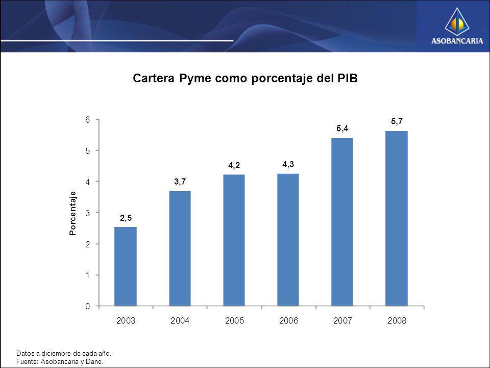 Cartera Pyme como porcentaje del PIB