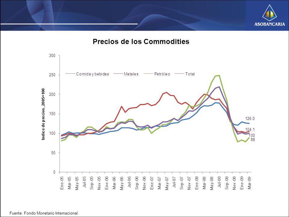 Precios de los Commodities