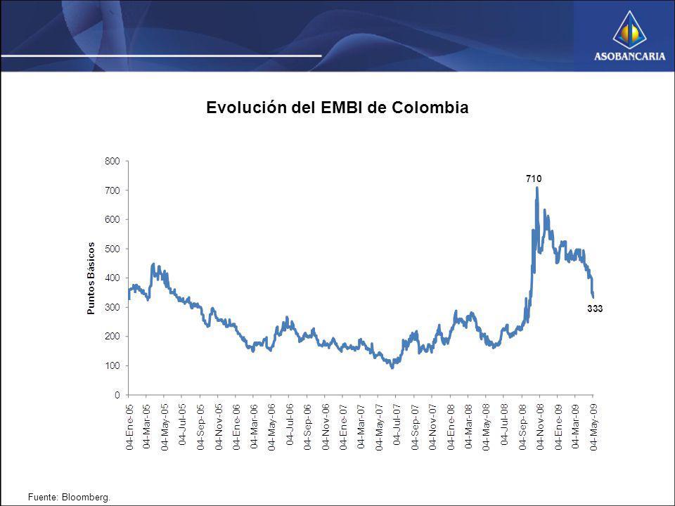 Evolución del EMBI de Colombia