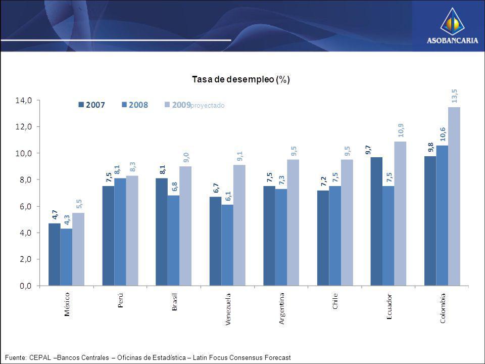 proyectado Fuente: CEPAL –Bancos Centrales – Oficinas de Estadística – Latin Focus Consensus Forecast.