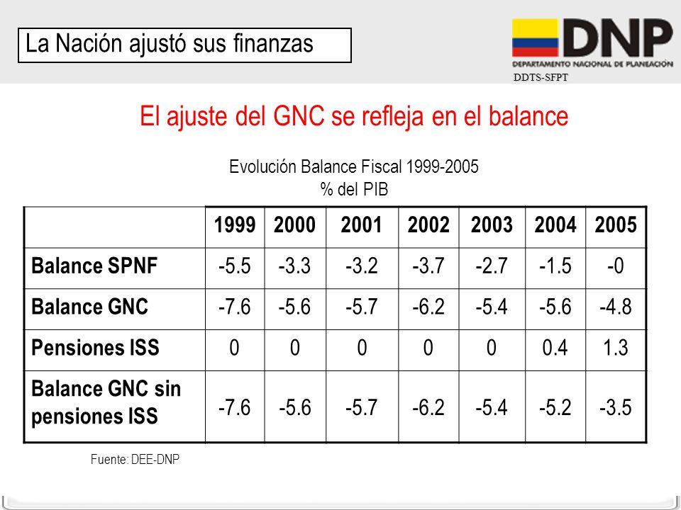 El ajuste del GNC se refleja en el balance