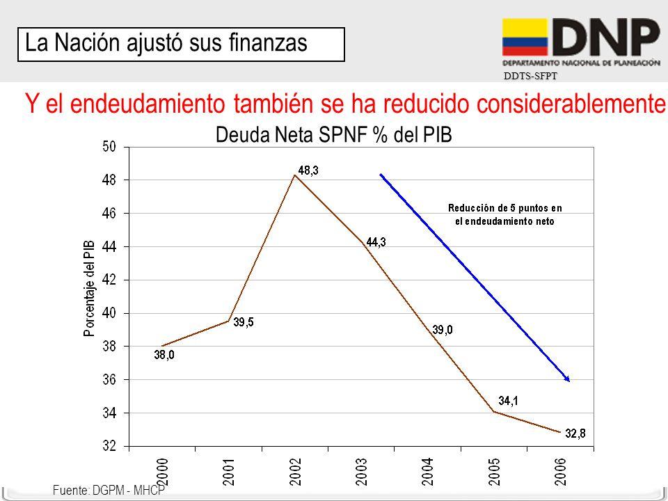 Y el endeudamiento también se ha reducido considerablemente
