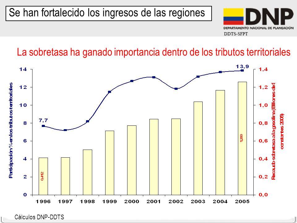 Se han fortalecido los ingresos de las regiones