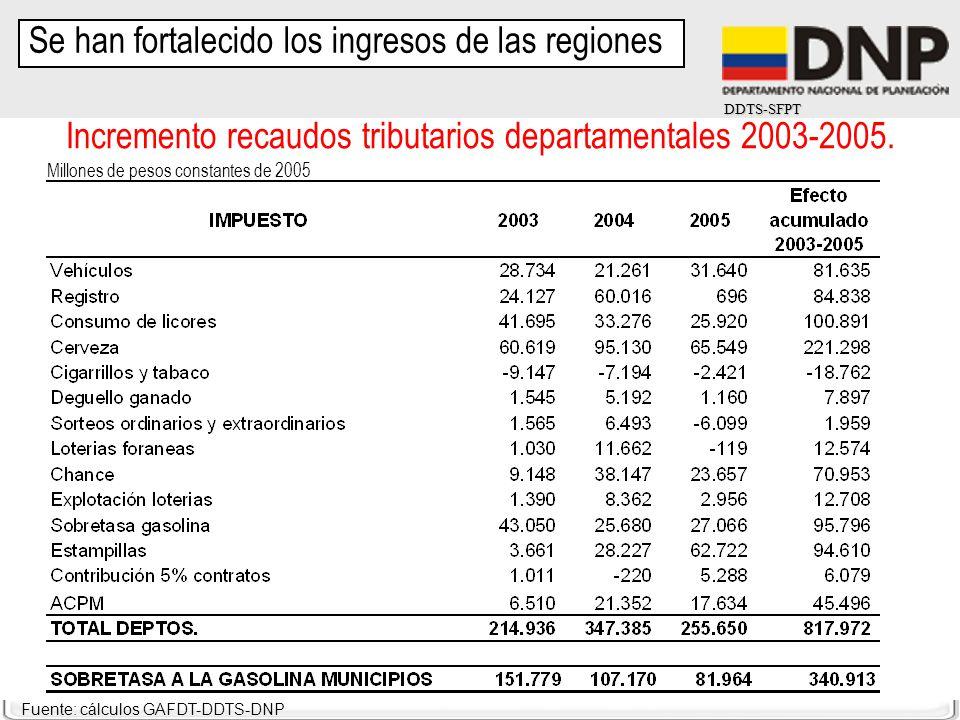 Incremento recaudos tributarios departamentales 2003-2005.