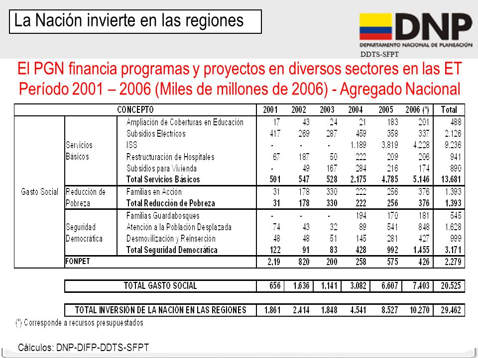 La Nación invierte en las regiones