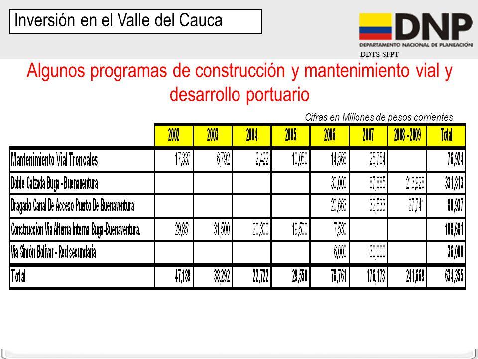 Inversión en el Valle del Cauca
