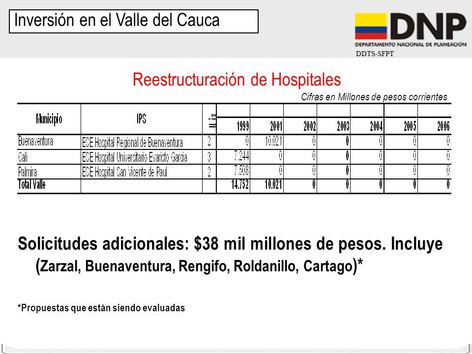 Reestructuración de Hospitales