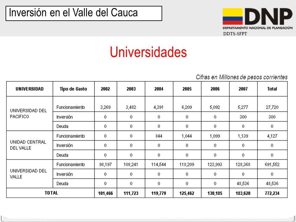 Universidades Inversión en el Valle del Cauca