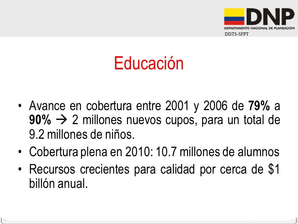 Educación Avance en cobertura entre 2001 y 2006 de 79% a 90%  2 millones nuevos cupos, para un total de 9.2 millones de niños.