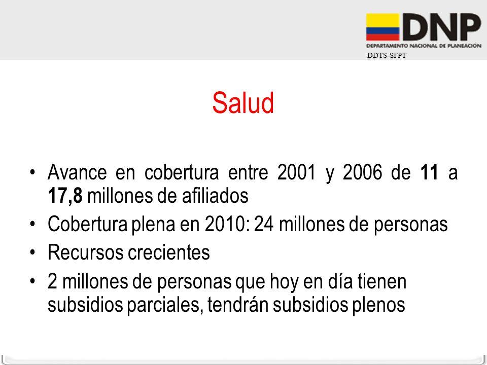 Salud Avance en cobertura entre 2001 y 2006 de 11 a 17,8 millones de afiliados. Cobertura plena en 2010: 24 millones de personas.
