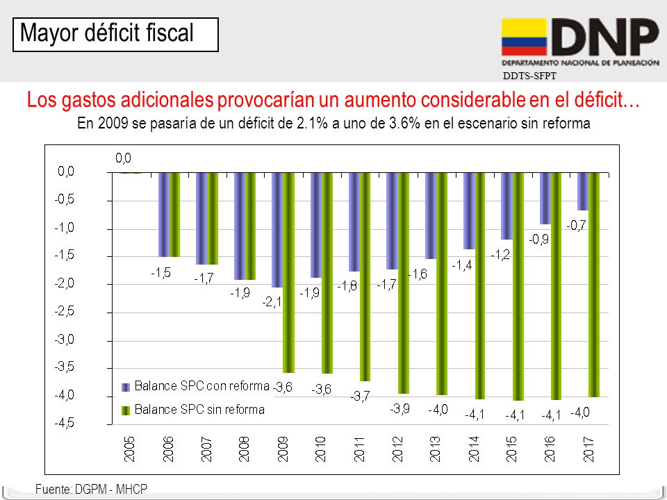 Mayor déficit fiscal