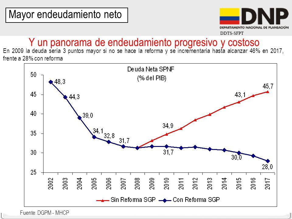 Y un panorama de endeudamiento progresivo y costoso