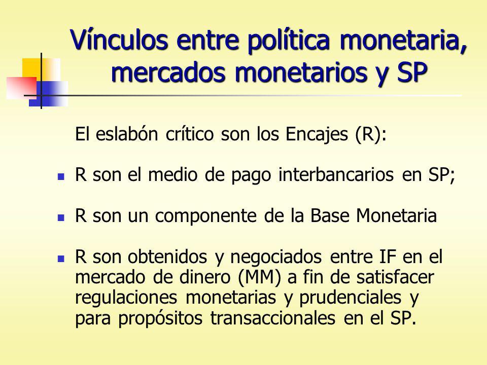 Vínculos entre política monetaria, mercados monetarios y SP