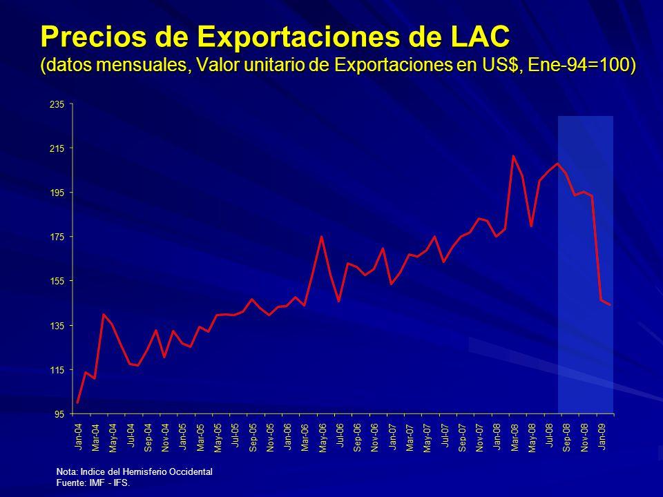 Precios de Exportaciones de LAC