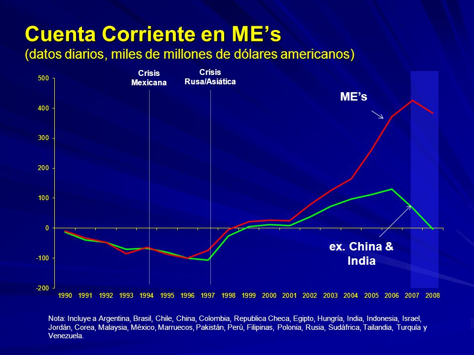 Cuenta Corriente en ME's (datos diarios, miles de millones de dólares americanos)