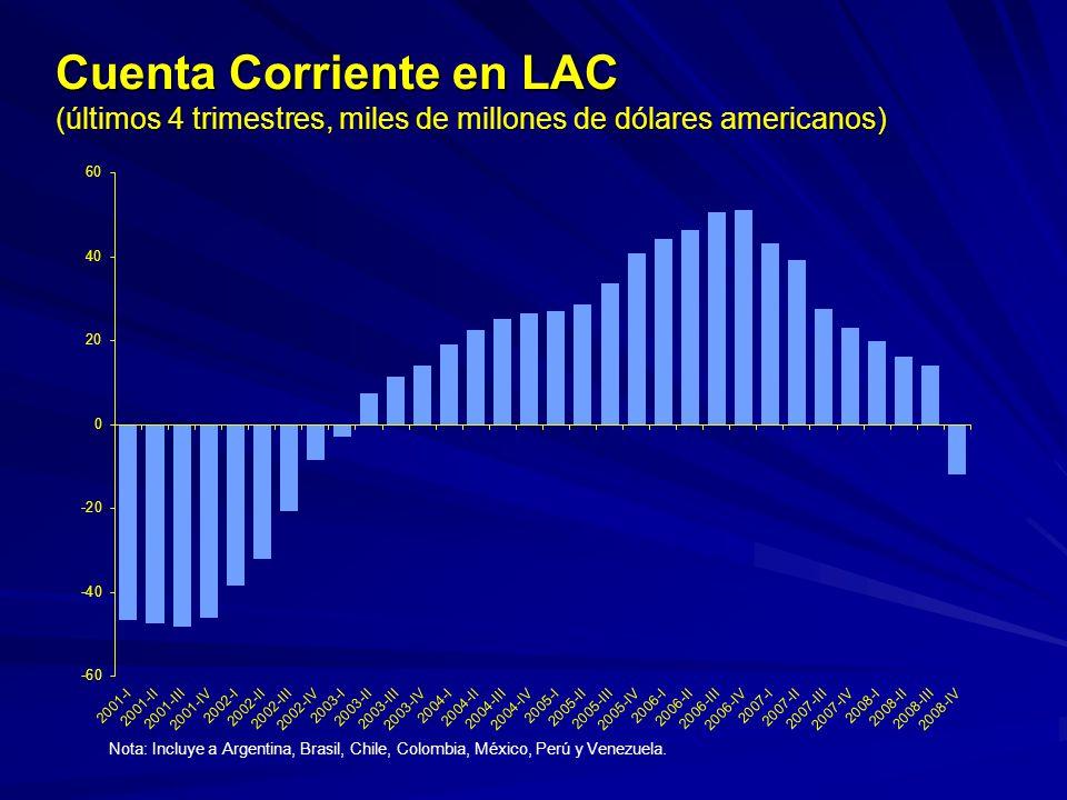 Cuenta Corriente en LAC (últimos 4 trimestres, miles de millones de dólares americanos)