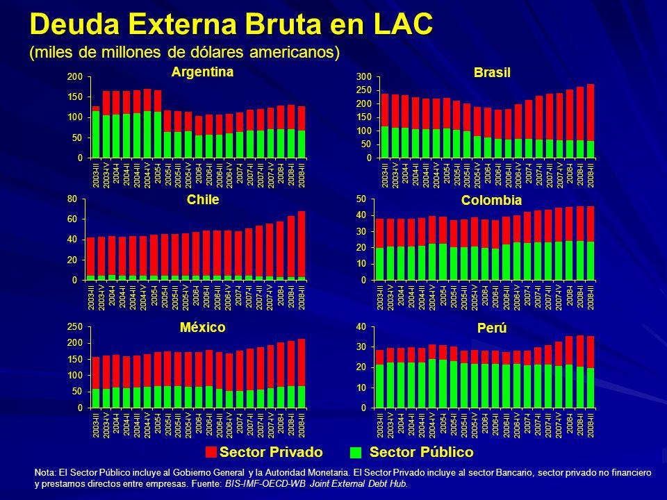 Deuda Externa Bruta en LAC