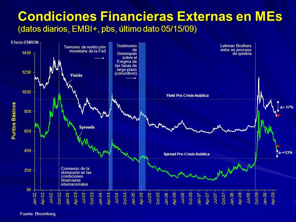 Condiciones Financieras Externas en MEs (datos diarios, EMBI+, pbs, último dato 05/15/09)
