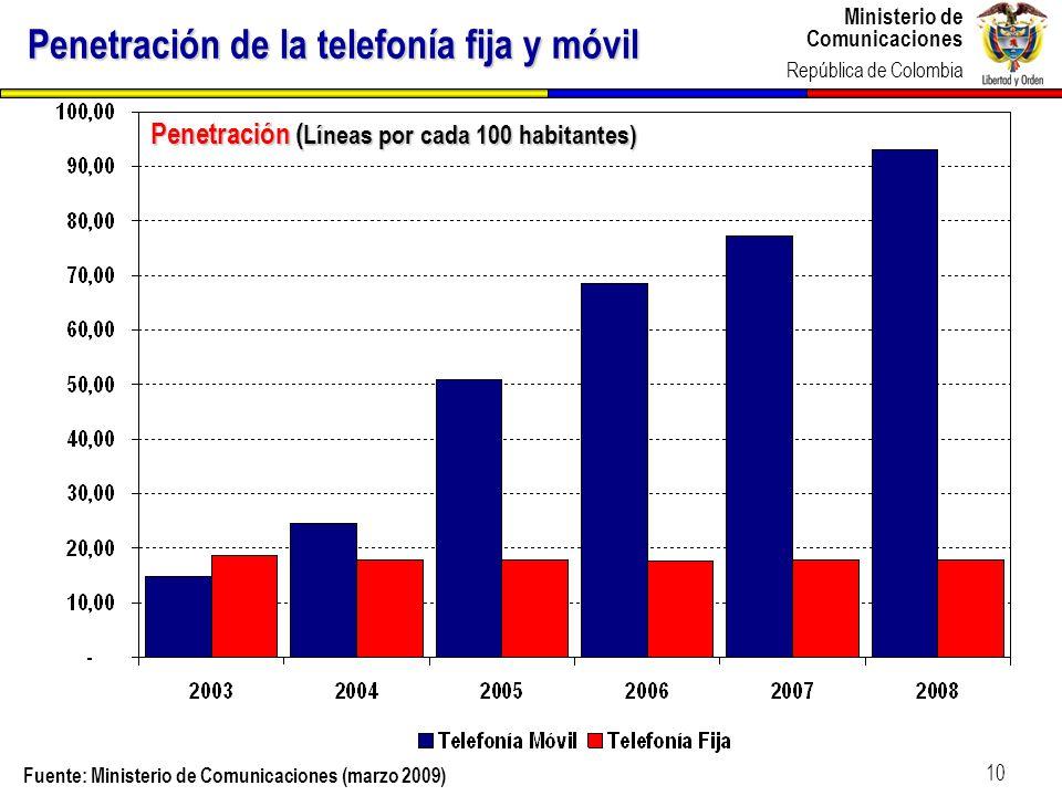 Penetración de la telefonía fija y móvil