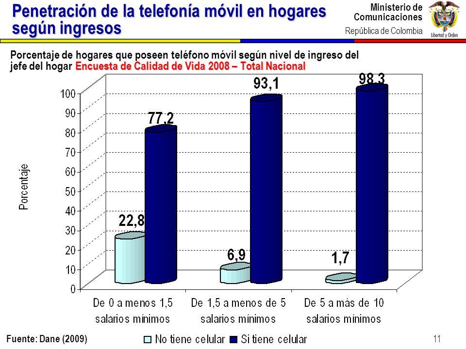 Penetración de la telefonía móvil en hogares según ingresos