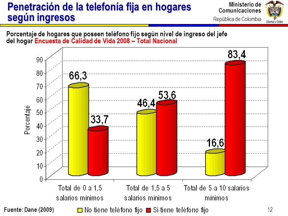 Penetración de la telefonía fija en hogares según ingresos