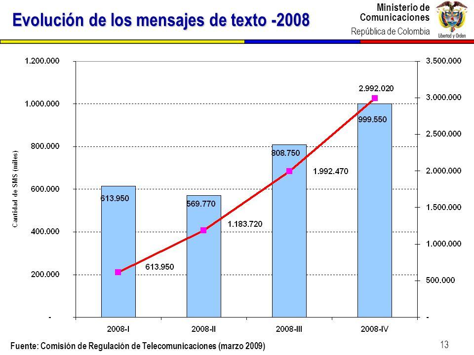 Evolución de los mensajes de texto -2008