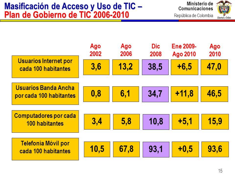 Masificación de Acceso y Uso de TIC – Plan de Gobierno de TIC 2006-2010