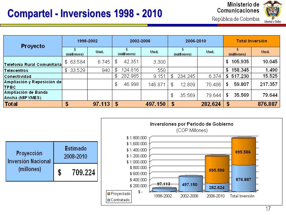 Compartel - Inversiones 1998 - 2010